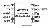 Analog Devices AD7791
