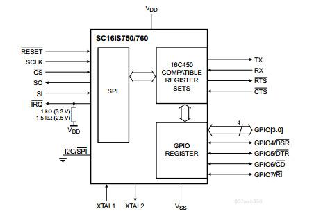 SC16IS750 and SC16IS752 I2C or SPI to UART bridge | Mbed