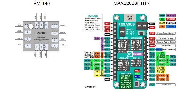 Accelerometer, Gyroscope, IMU  Bosch Sensortec Inertial