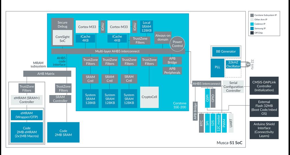 https://os.mbed.com/media/platforms/Musca-S1_Block_Diagram.png