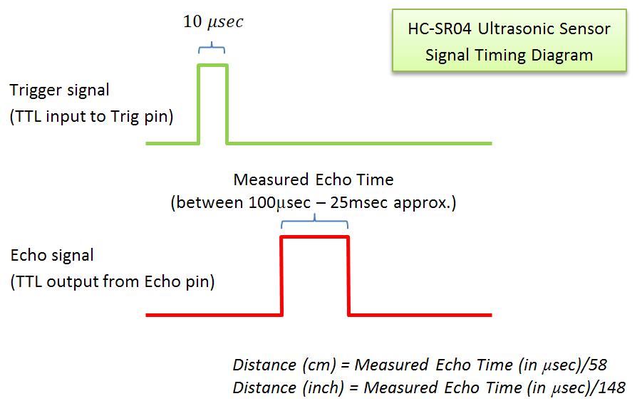 Sensors - HC SR04 Ultrasonic Module For Arduino