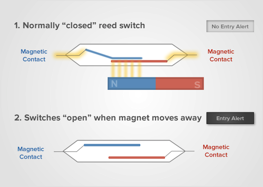 Magnetic Contact Sensor | Mbed on
