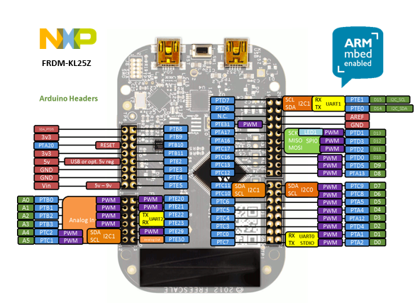 FRDM-KL25Z pin map