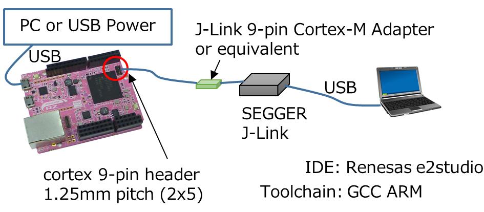 Exporting to e2studio with J_Link debug - | Mbed