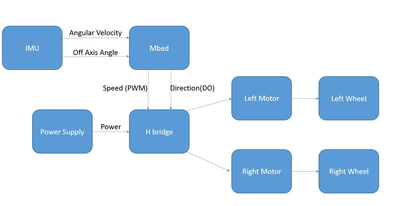 Self Balancing Bot Mbed H Bridge Block Diagram