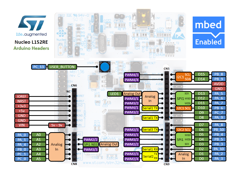 Nucleo STM32 L152RE : Serial communications | Mbed