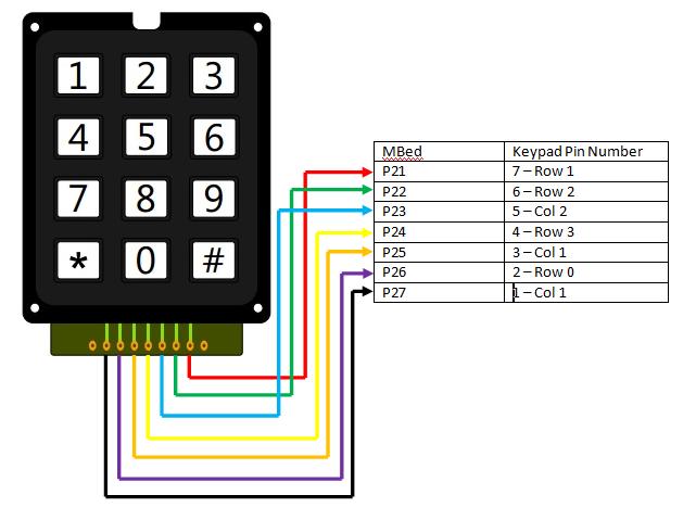 Keypad - 12 Button (COM-08653 ROHS) | Mbed