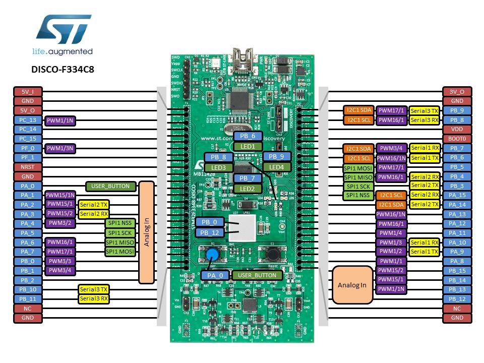Stm32f3 discovery USB stm32f334 stm32 ARM Cortex-m4 Development Board