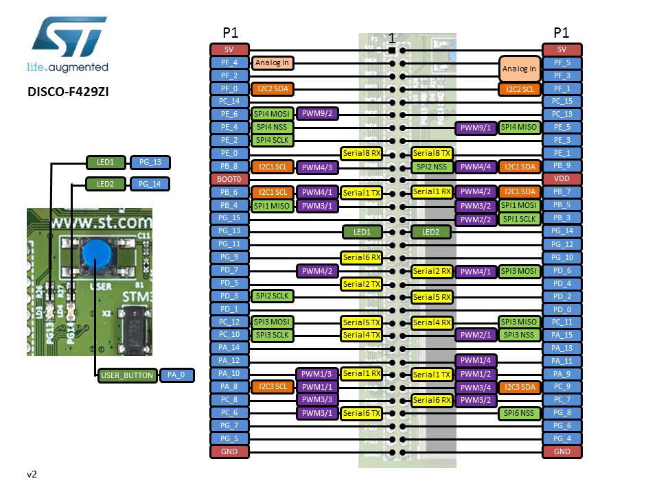 DISCO-F429ZI_物联网在线