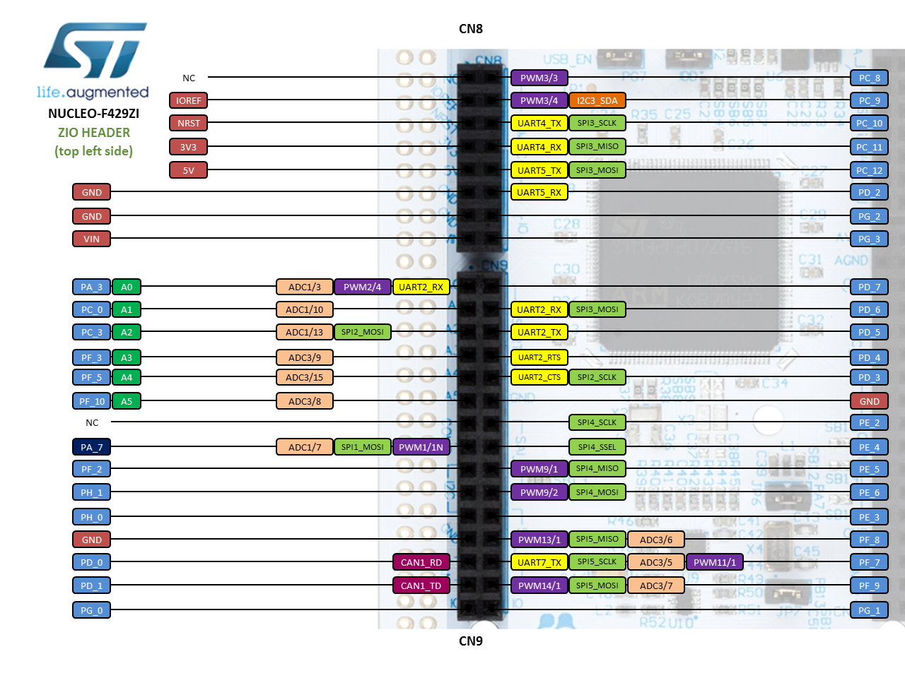 NUCLEO-F429ZI | Mbed