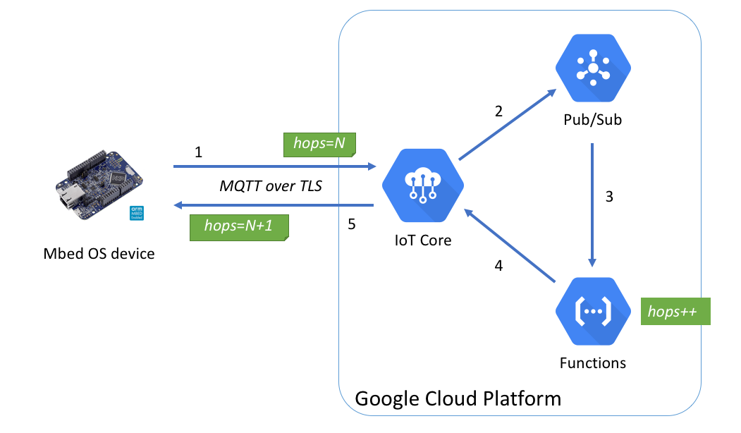 Google Cloud IoT from Mbed OS device | Mbed