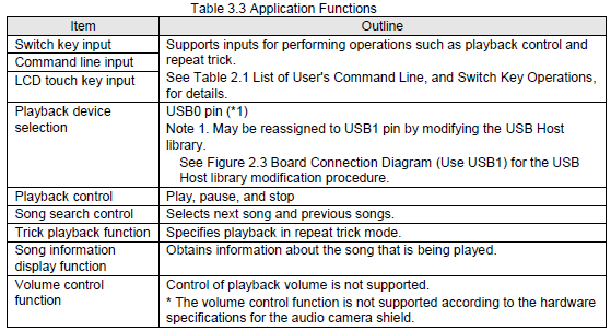 /media/uploads/dkato/audioplayback_table3_3.png