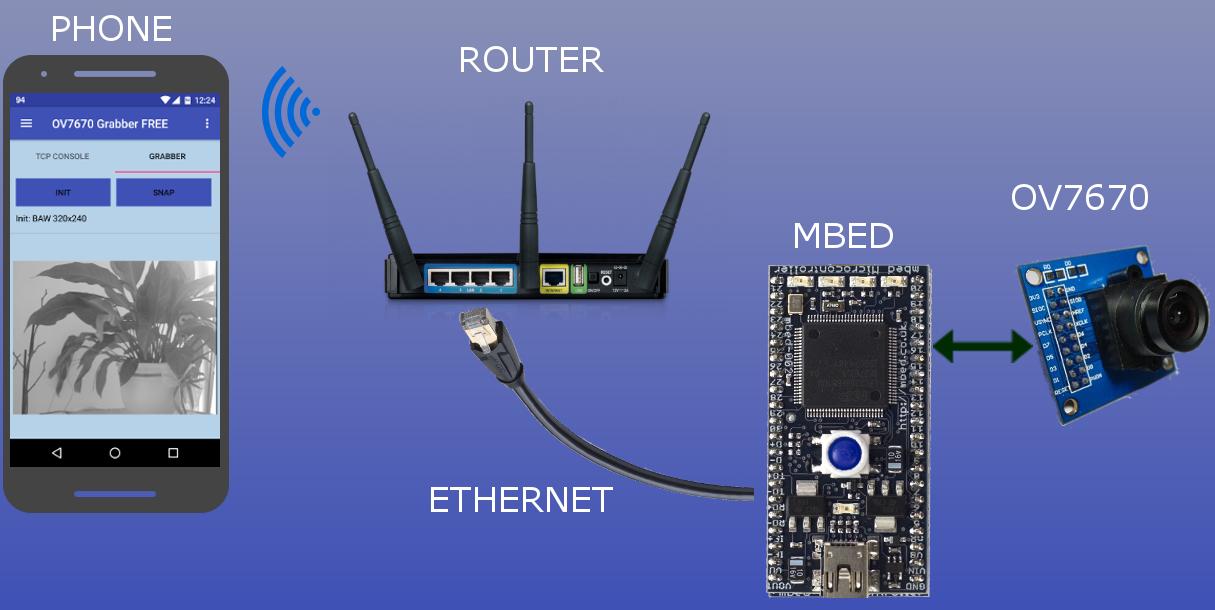 OV7670 Camera + mbed LPC1768 over Ethernet | Mbed