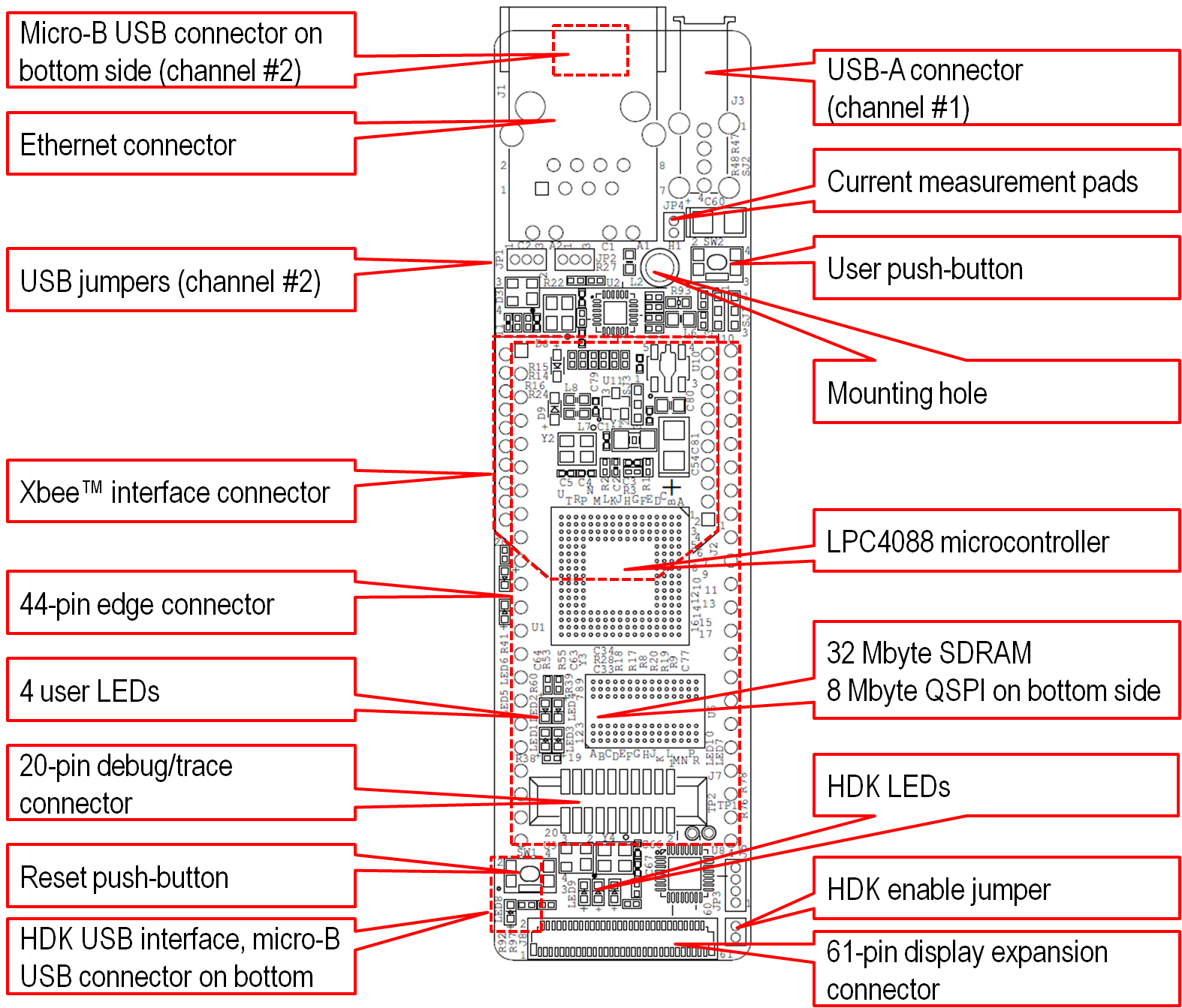 Lpc4088 Quickstart Board Hardware Information Mbed Rj45 Connector Pinout Diagram To Select If Usb Channel 2 Of The Shall Be Connected On Micro B Under Ethernet Or Pin