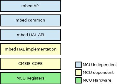 mbed library internals - Handbook | Mbed