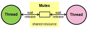 http://mbed.org/media/uploads/emilmont/mutex.png