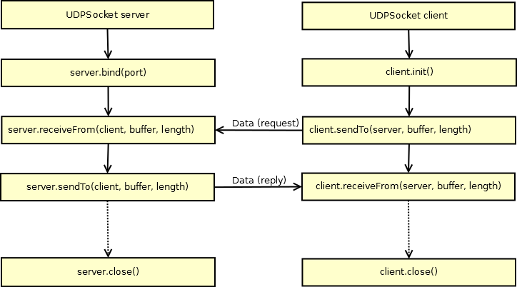 what is the difference between udp and tcp sockets