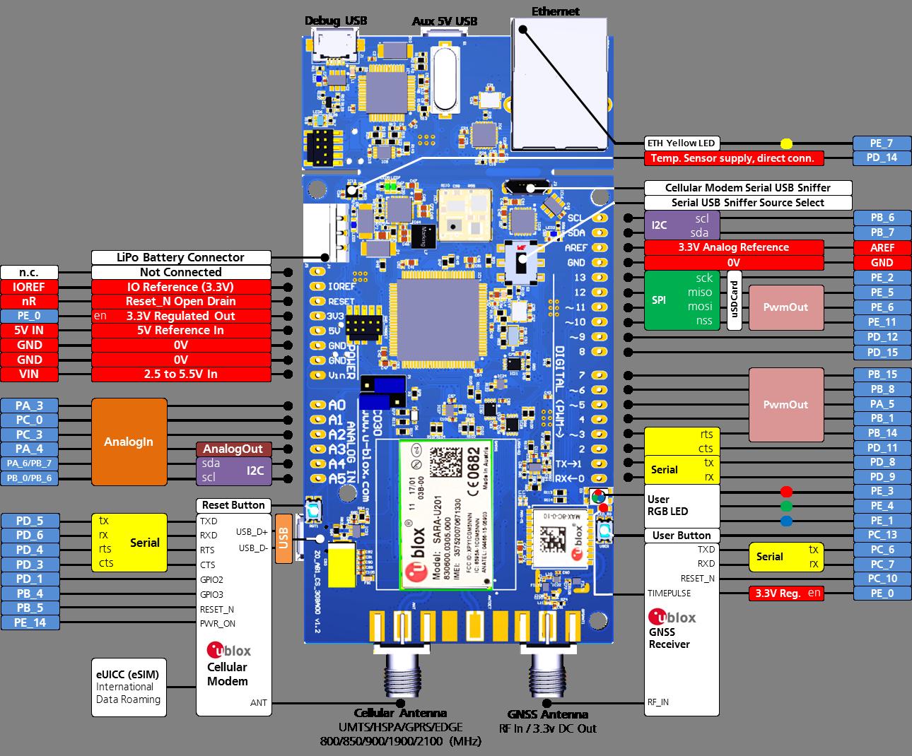 u-blox C030-U201 IoT Starter Kit | Mbed