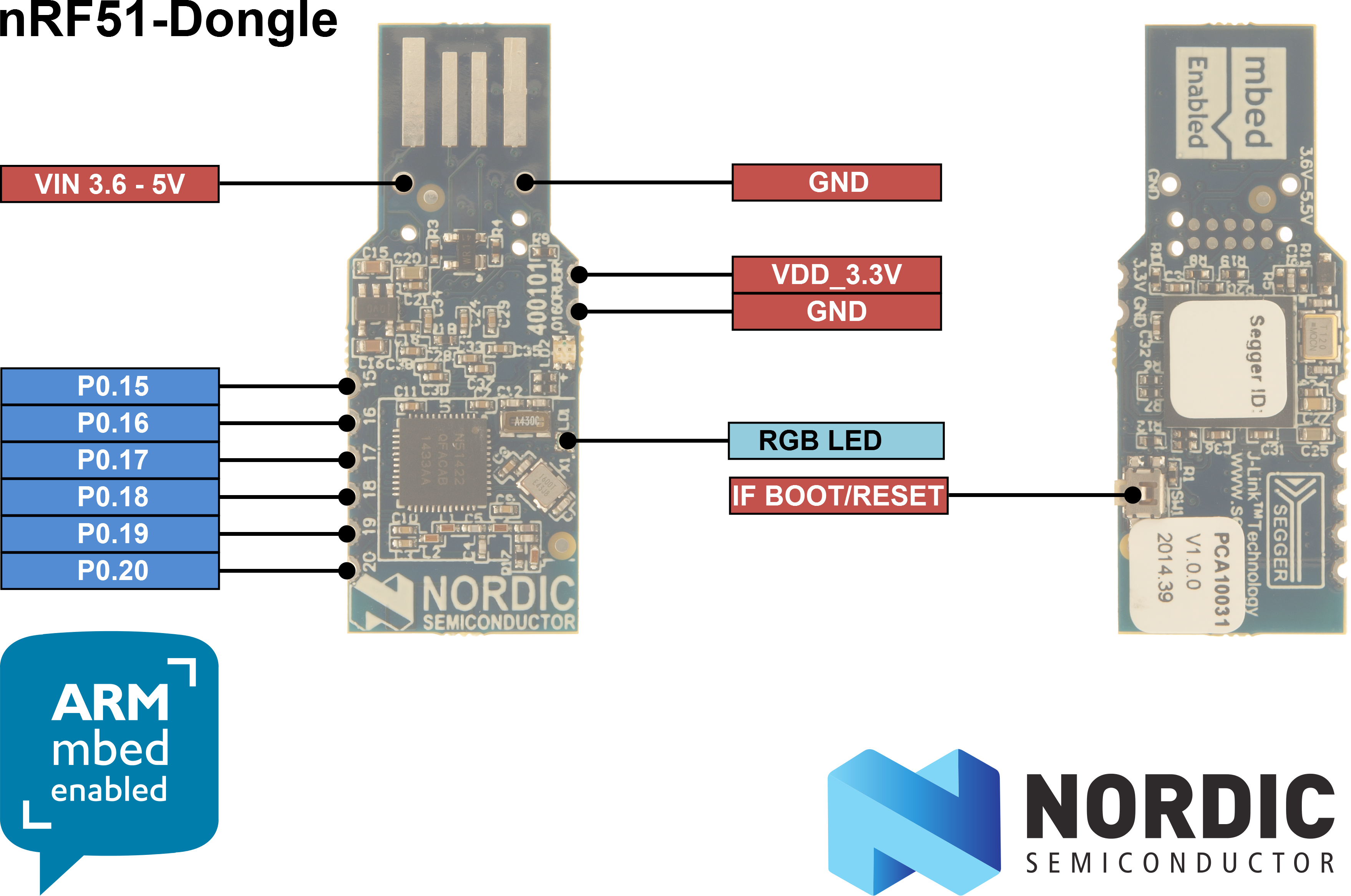/media/uploads/gamnes/nrf51-dongle_v1.0.0_information_with_logo.png