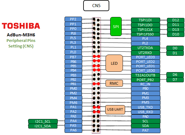 /media/uploads/ganeshramachandran/adbun-m3h6_peripheral_pins_setting_cn5.png