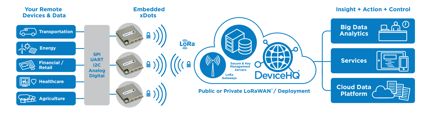 /media/uploads/gorazdko/lorawan_network.png