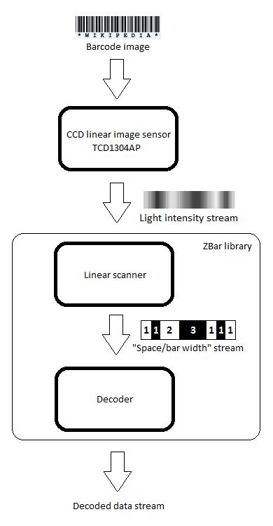 https://os.mbed.com/media/uploads/hudakz/barcodereader_diagram.png