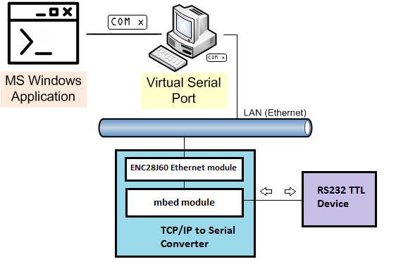 Serial_over_Ethernet - TCP/IP to Serial Converter (remote serial ...