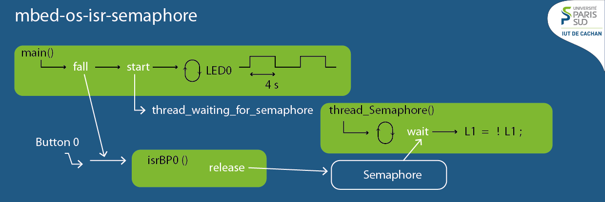 mbed-os-isr-semaphore - Example using semaphore in ISR | Mbed