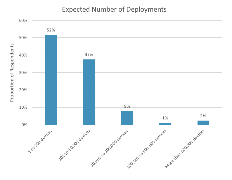 Expected number of deployed devices
