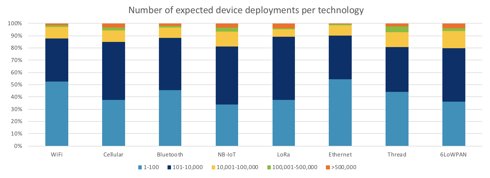 Expected number of deployments per connectivity type