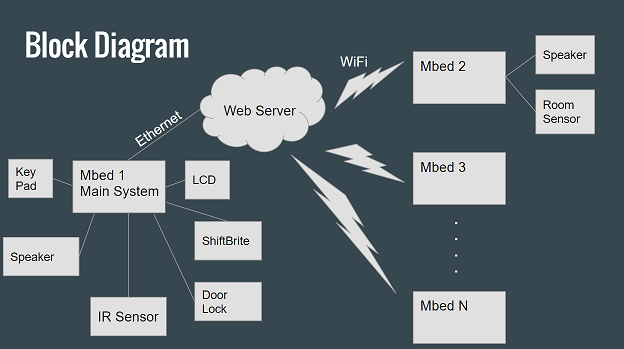 Iot Security Alarm System Mbed