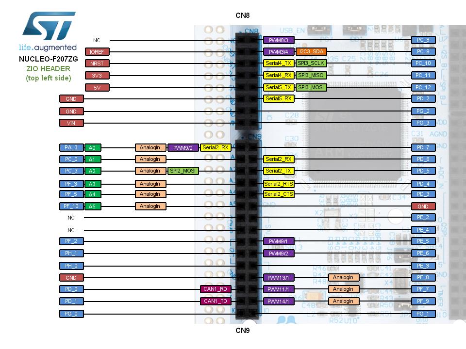 Mbed记录STM32F207ZG板子引脚图- wwb74110的博客- CSDN博客