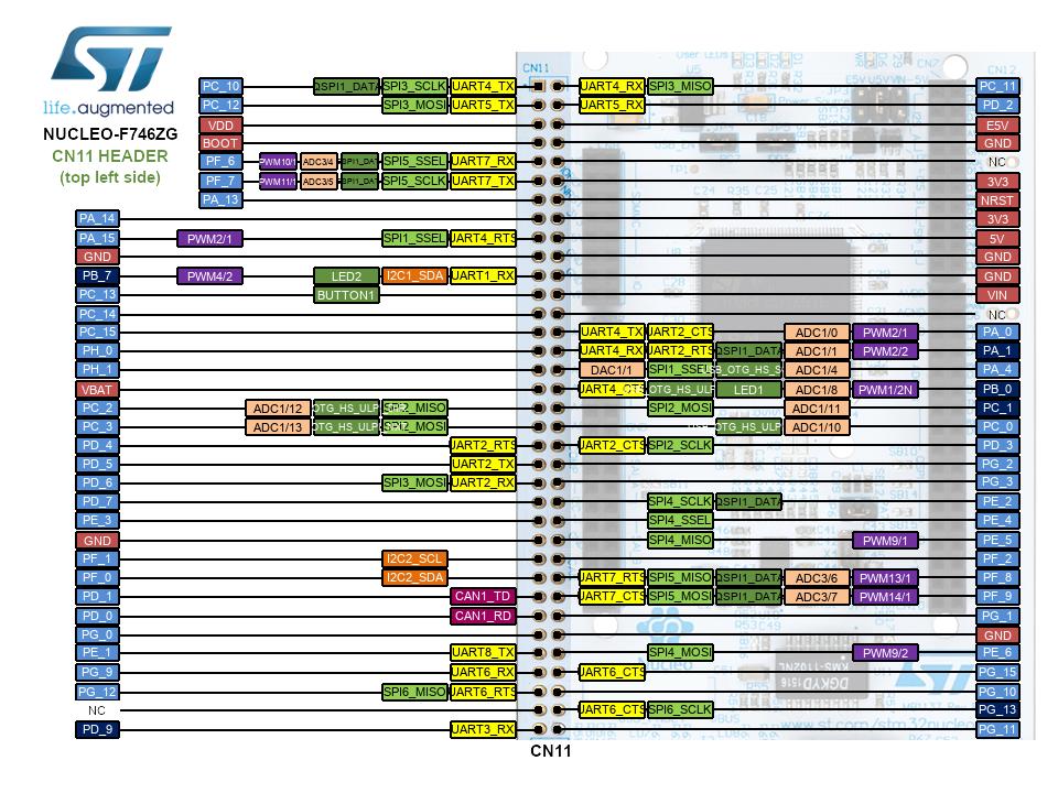 NUCLEO-F746ZG | Mbed