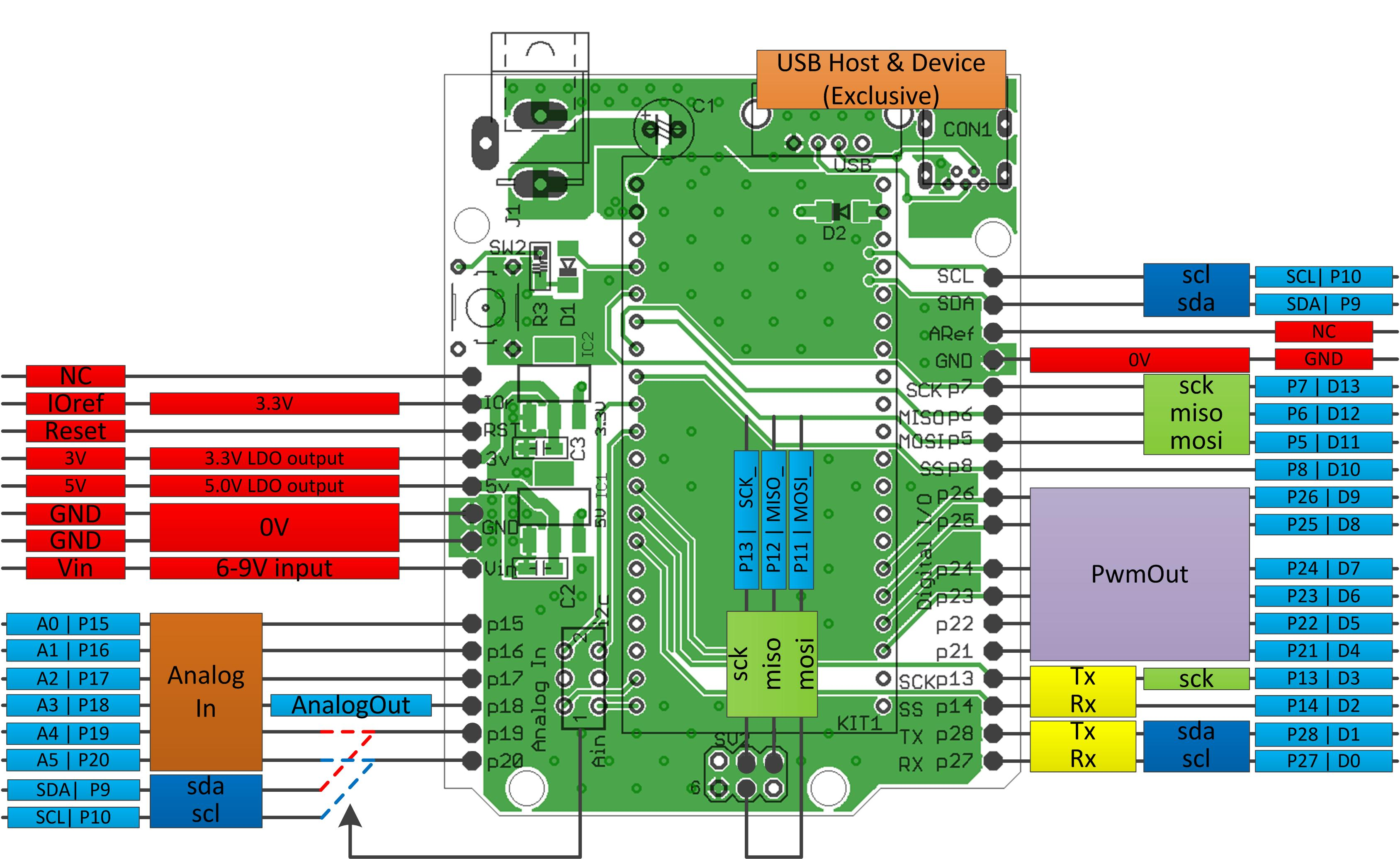 Mbedshield  C Sdk Provides The Softwa