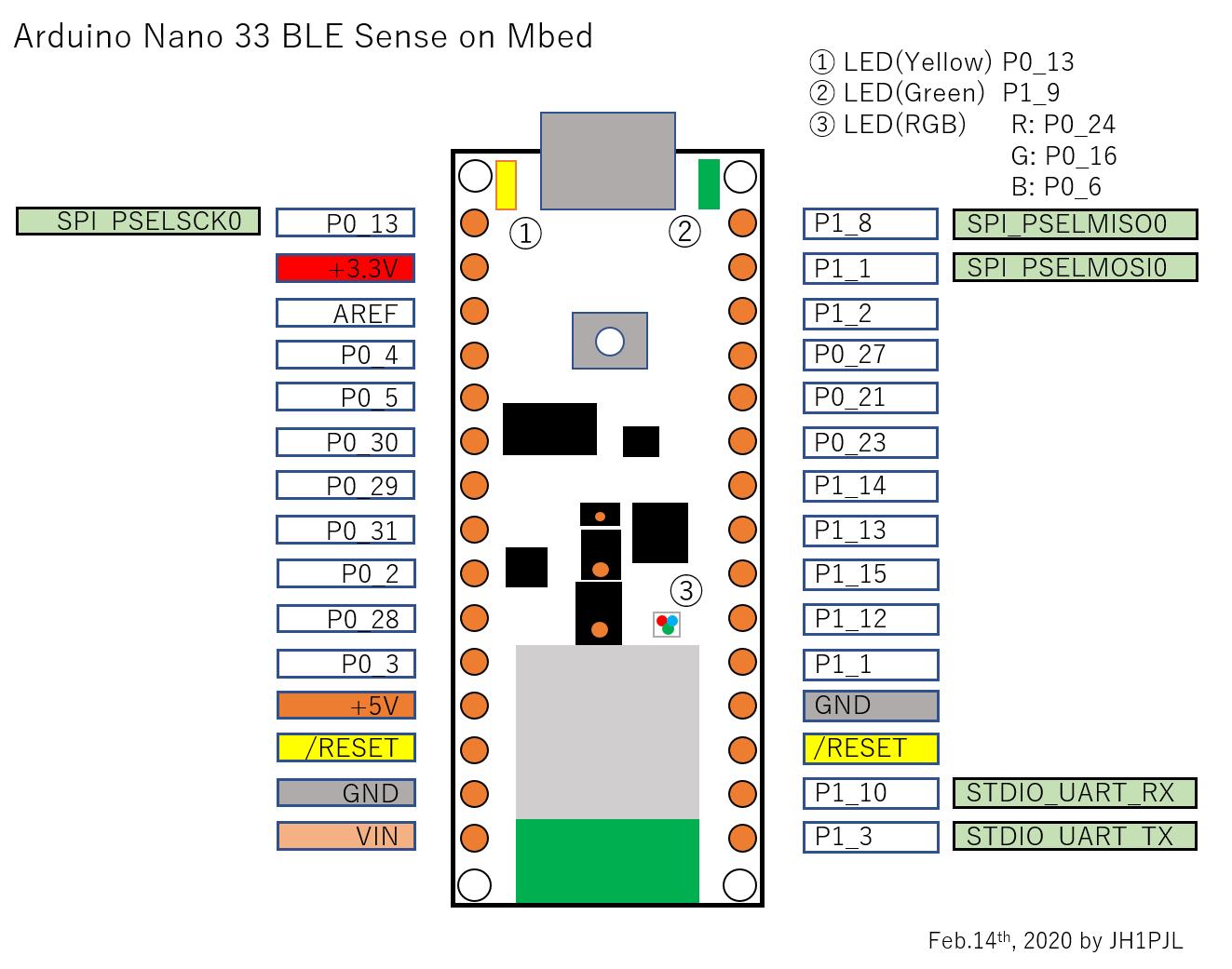 https://os.mbed.com/media/uploads/kenjiArai/nano33ble_pin.png
