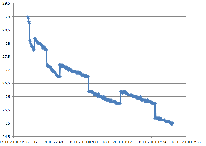 slope temp curve from DS18S20