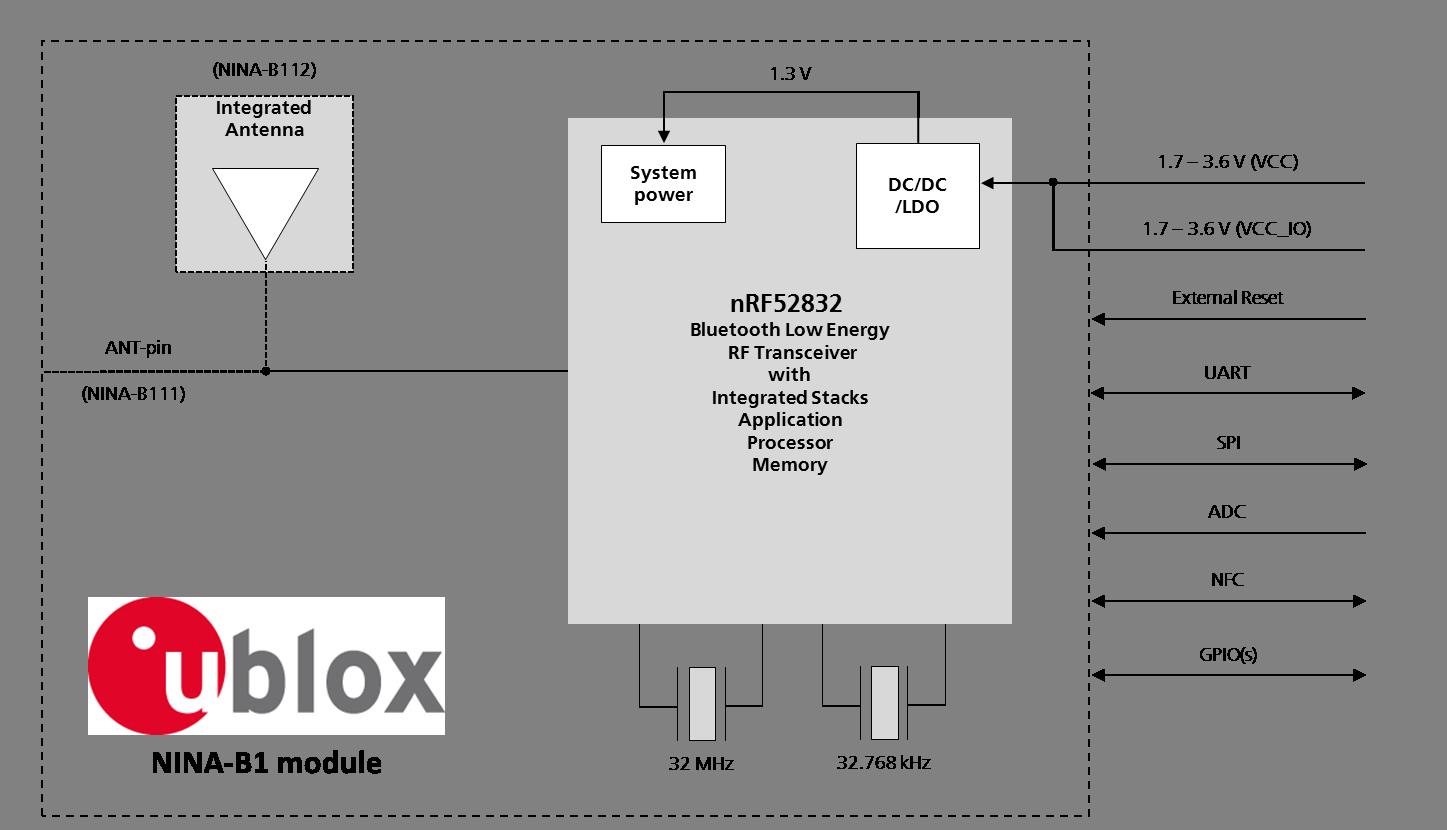 NINA B1 Bluetooth low energy module -   Mbed