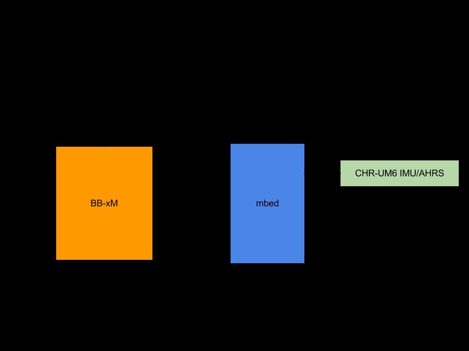 Beagleboard xM & mbed & Matlab | Mbed