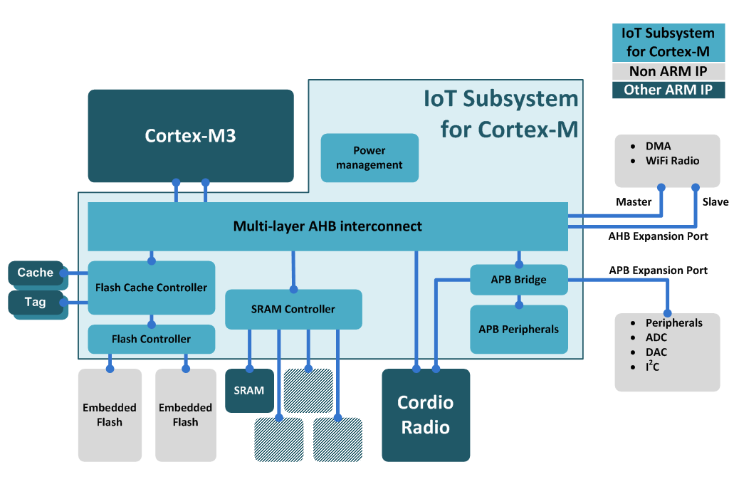 /media/uploads/liam_dillon/iot_subsystem_diagram1.png