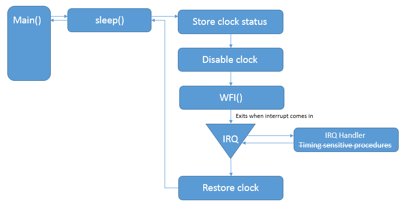 Using the improved mbed sleep API - | Mbed