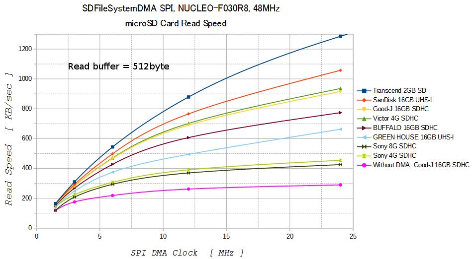 SDFileSystemDMA - first 2016/02 SDFileSystemDMA inherited from Of