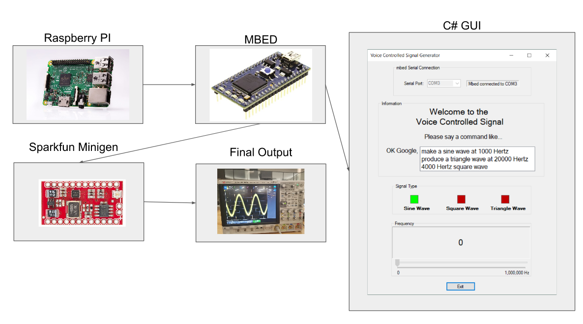 Voice Controlled Signal Generator | Mbed