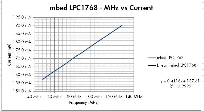 mhz data
