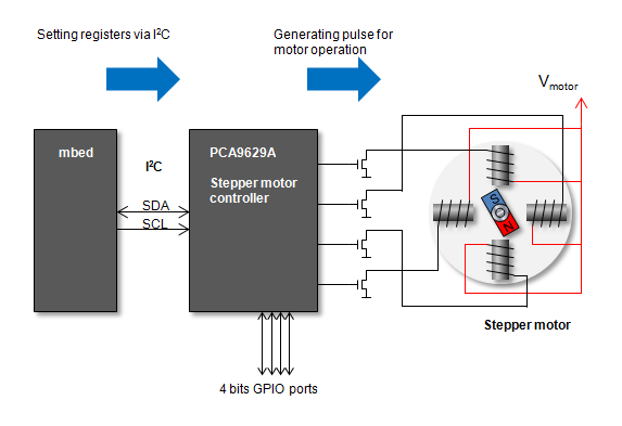 pca9629a advanced stepper motor controller