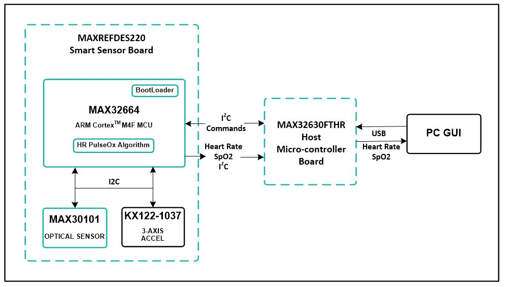 Maxrefdes220 Heart Rate I2c Interface