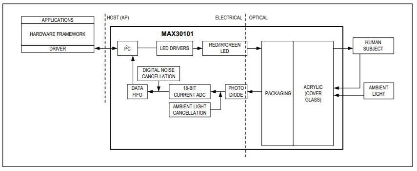 /media/uploads/phonemacro/max30101_system_diagram.jpg