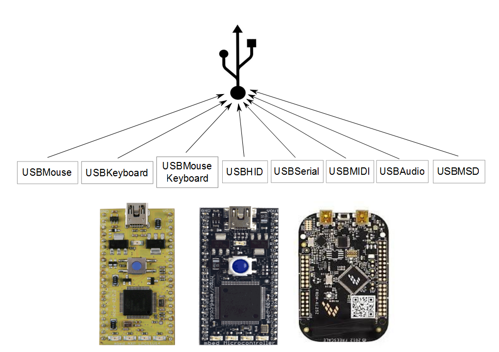 usbdevice handbook mbed mouse¶