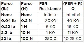 Force Sensitive Resistors | Mbed