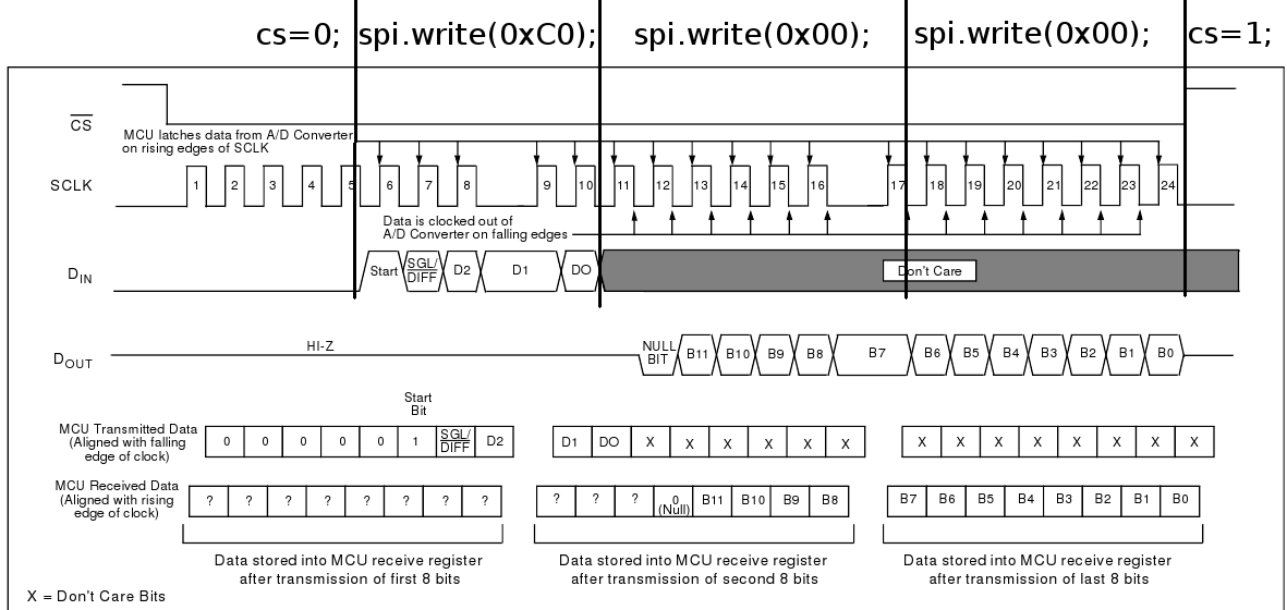 SPI communication with external ADC MCP3 - Cookbook   Mbed