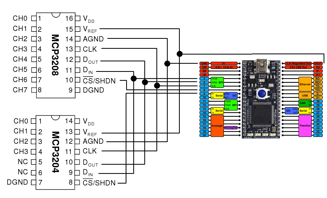 SPI communication with external ADC MCP3 - Cookbook | Mbed